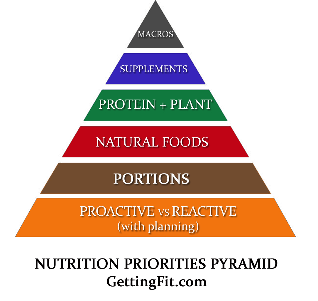 Improved Food Pyramid (deals with nutrition behavior)